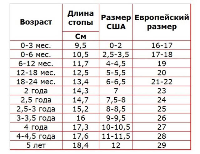 Размер ноги ребенка по возрасту и таблица размеров детской обуви