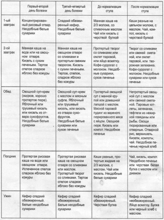 Ротавирусная инфекция - симптомы, признаки и лечение